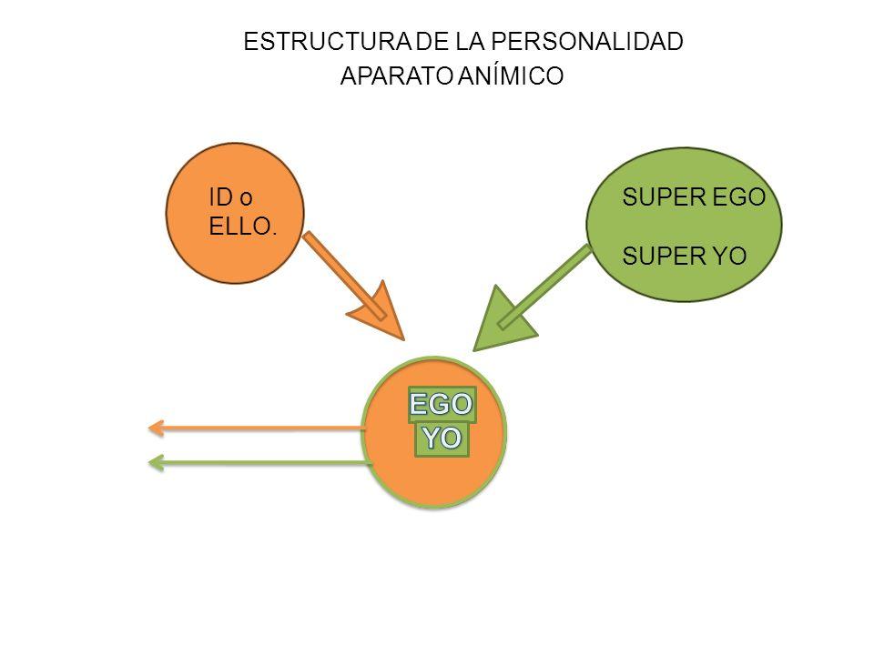 ID o ELLO. SUPER EGO SUPER YO ESTRUCTURA DE LA PERSONALIDAD APARATO ANÍMICO