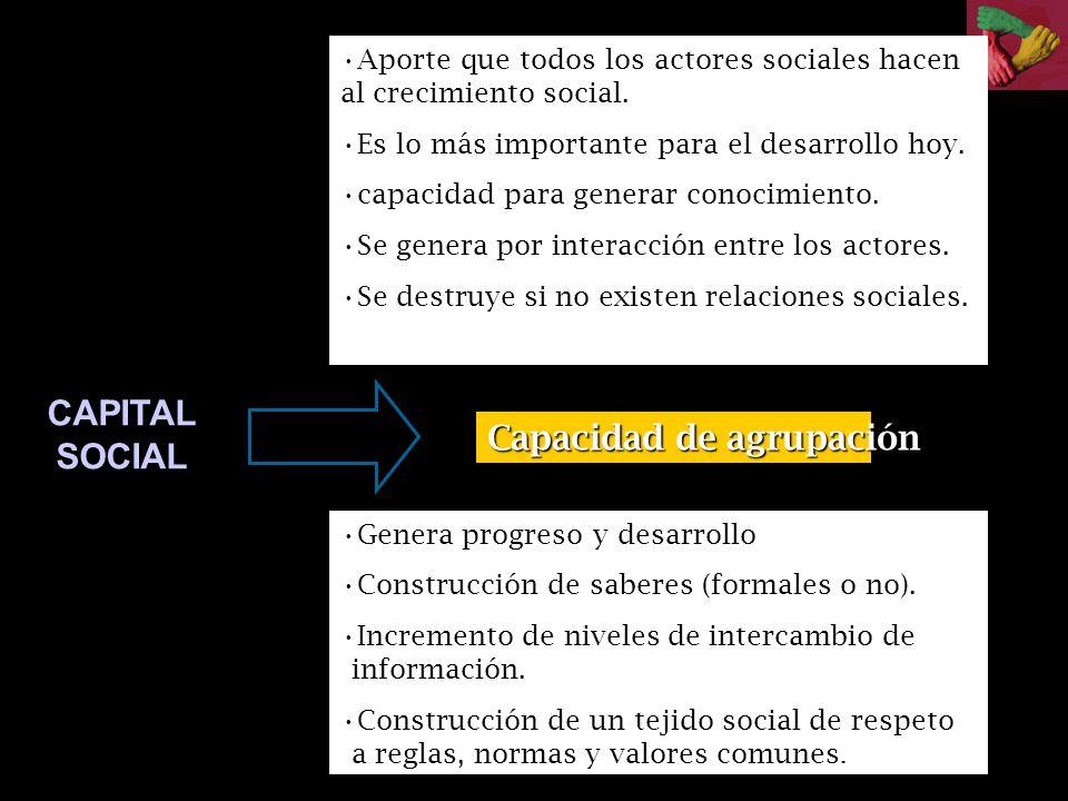 CONOCIMIENTO DESARROLLO CAPITAL SOCIAL Es la capacidad que los individuos, los grupos, las organizaciones y las comunidades en general, tienen para de