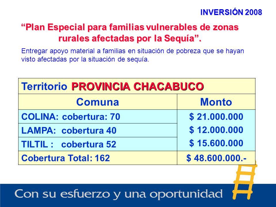 INVERSIÓN 2008 Plan Especial para familias vulnerables de zonas rurales afectadas por la Sequía. PROVINCIA CHACABUCO Territorio PROVINCIA CHACABUCO Co