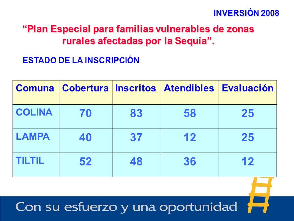 INVERSIÓN 2008 Plan Especial para familias vulnerables de zonas rurales afectadas por la Sequía. ESTADO DE LA INSCRIPCIÓN ComunaCoberturaInscritosAten