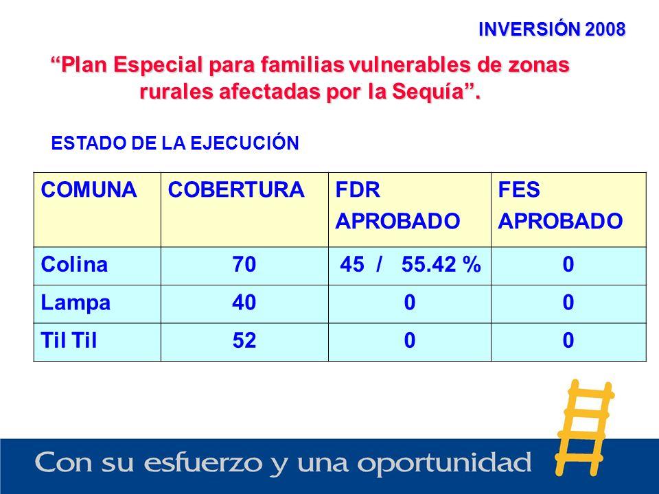 INVERSIÓN 2008 Plan Especial para familias vulnerables de zonas rurales afectadas por la Sequía. ESTADO DE LA EJECUCIÓN COMUNACOBERTURAFDR APROBADO FE