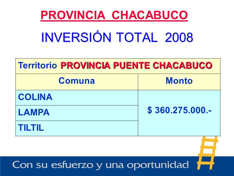 INVERSIÓN TOTAL 2008 PROVINCIA CHACABUCO PROVINCIA PUENTE CHACABUCO Territorio PROVINCIA PUENTE CHACABUCO ComunaMonto COLINA $ 360.275.000.- LAMPA TIL