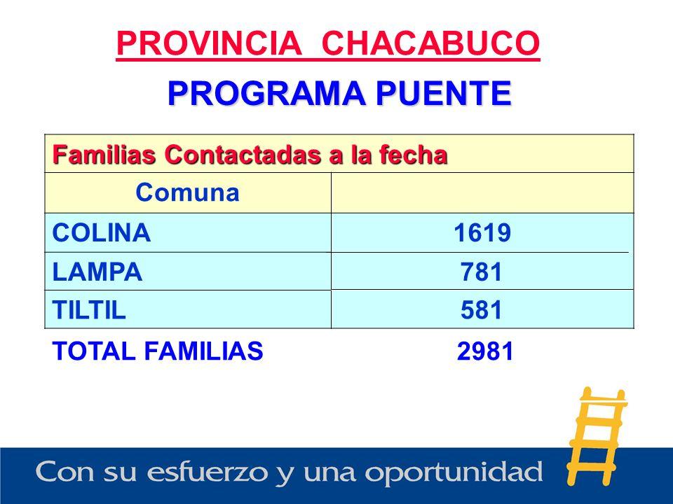 PROGRAMA PUENTE PROVINCIA CHACABUCO Familias Contactadas a la fecha Comuna COLINA1619 LAMPA781 TILTIL581 TOTAL FAMILIAS2981