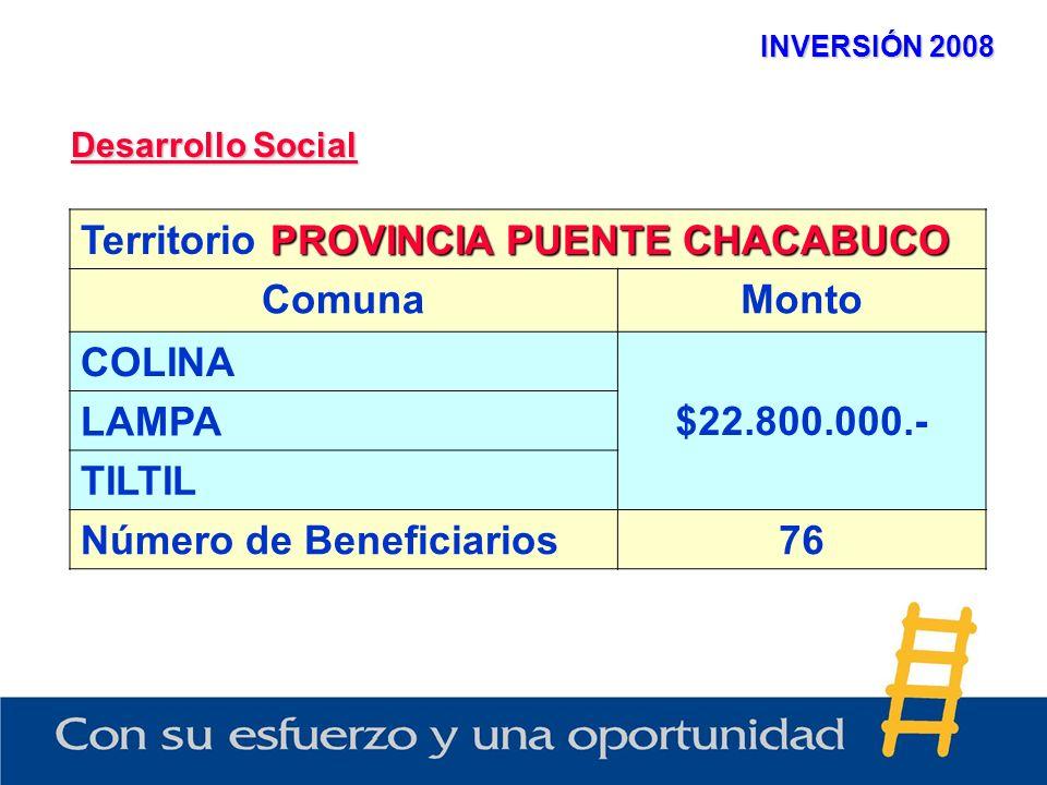 INVERSIÓN 2008 Desarrollo Social PROVINCIA PUENTE CHACABUCO Territorio PROVINCIA PUENTE CHACABUCO ComunaMonto COLINA $22.800.000.- LAMPA TILTIL Número