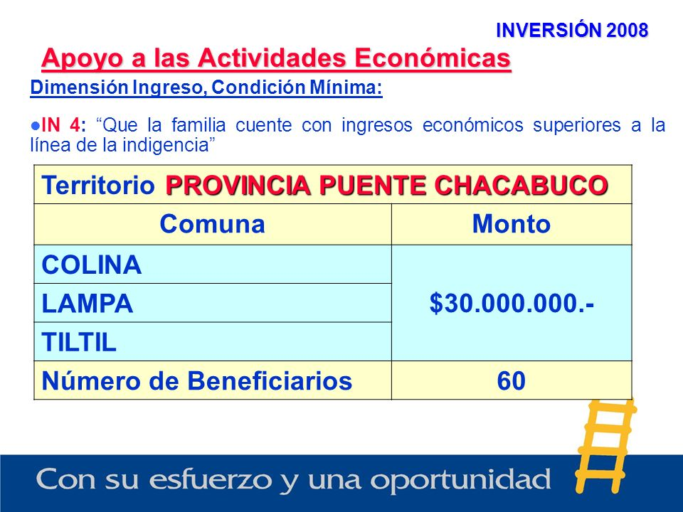 INVERSIÓN 2008 Apoyo a las Actividades Económicas Dimensión Ingreso, Condición Mínima: IN 4: Que la familia cuente con ingresos económicos superiores a la línea de la indigencia PROVINCIA PUENTE CHACABUCO Territorio PROVINCIA PUENTE CHACABUCO ComunaMonto COLINA $30.000.000.- LAMPA TILTIL Número de Beneficiarios60