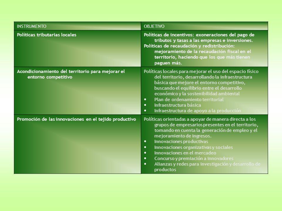 INSTRUMENTOOBJETIVO Políticas tributarias localesPolíticas de incentivos: exoneraciones del pago de tributos y tasas a las empresas e inversiones. Pol