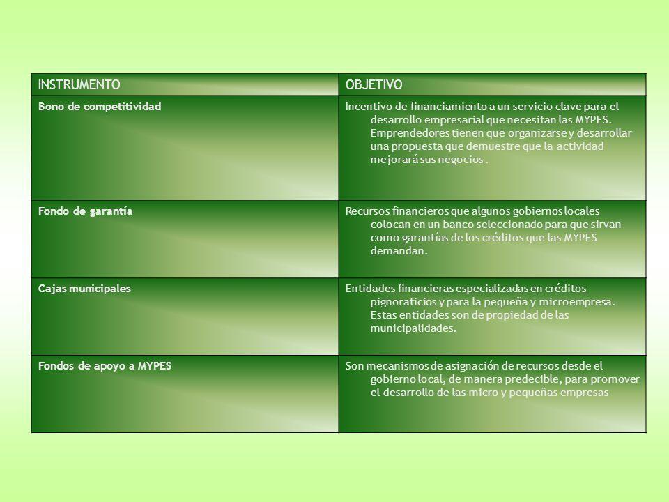INSTRUMENTOOBJETIVO Bono de competitividadIncentivo de financiamiento a un servicio clave para el desarrollo empresarial que necesitan las MYPES. Empr