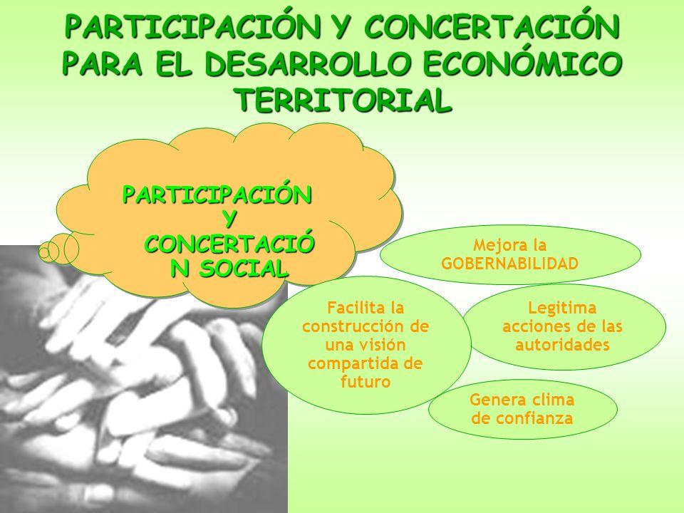 PARTICIPACIÓN Y CONCERTACIÓN PARA EL DESARROLLO ECONÓMICO TERRITORIAL PARTICIPACIÓN Y CONCERTACIÓ N SOCIAL Mejora la GOBERNABILIDAD Legitima acciones