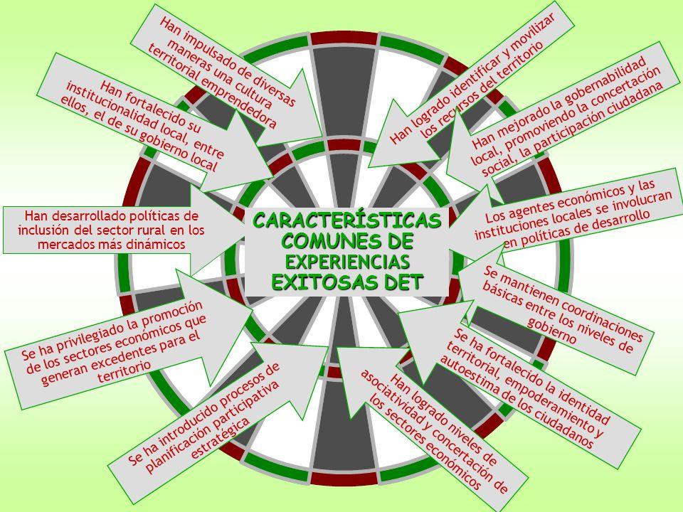 LAS POLÍTICAS PÚBLICAS EN DESARROLLO ECONÓMICO TERRITORIAL SEGÚN NIVELES DE GOBIERNO POLÍTICAS NACIONALES: descentralistas, macroeconómicas, tributarias, de promoción, de apoyo a MYPES, etc.