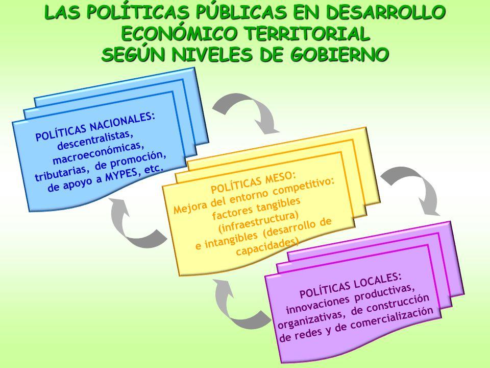 LAS POLÍTICAS PÚBLICAS EN DESARROLLO ECONÓMICO TERRITORIAL SEGÚN NIVELES DE GOBIERNO POLÍTICAS NACIONALES: descentralistas, macroeconómicas, tributari