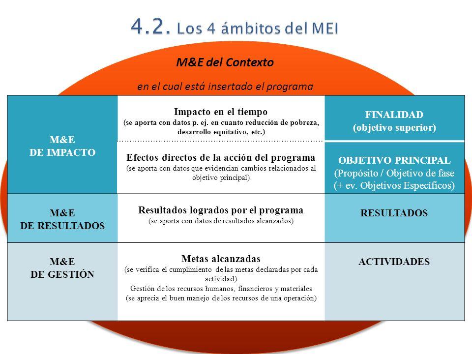 M&E DE IMPACTO Impacto en el tiempo (se aporta con datos p. ej. en cuanto reducción de pobreza, desarrollo equitativo, etc.) FINALIDAD (objetivo super
