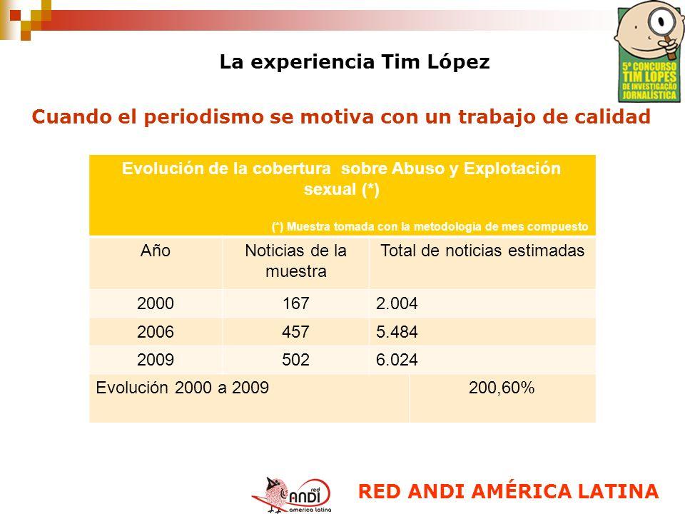 La experiencia Tim López Cuando el periodismo se motiva con un trabajo de calidad RED ANDI AMÉRICA LATINA Evolución de la cobertura sobre Abuso y Expl