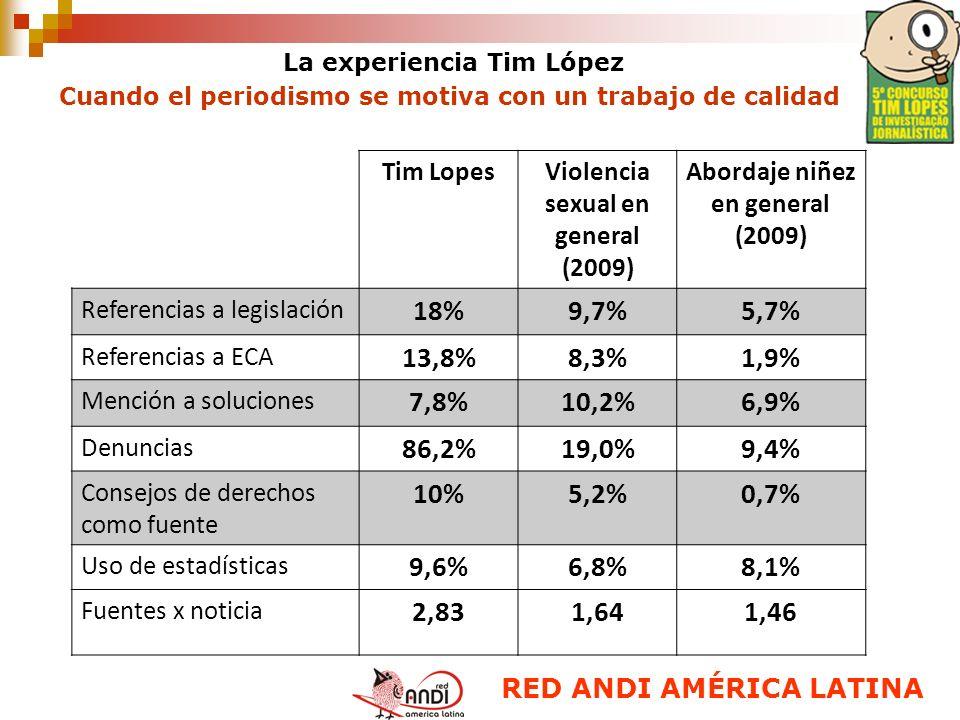 RED ANDI AMÉRICA LATINA Tim LopesViolencia sexual en general (2009) Abordaje niñez en general (2009) Referencias a legislación 18%9,7%5,7% Referencias