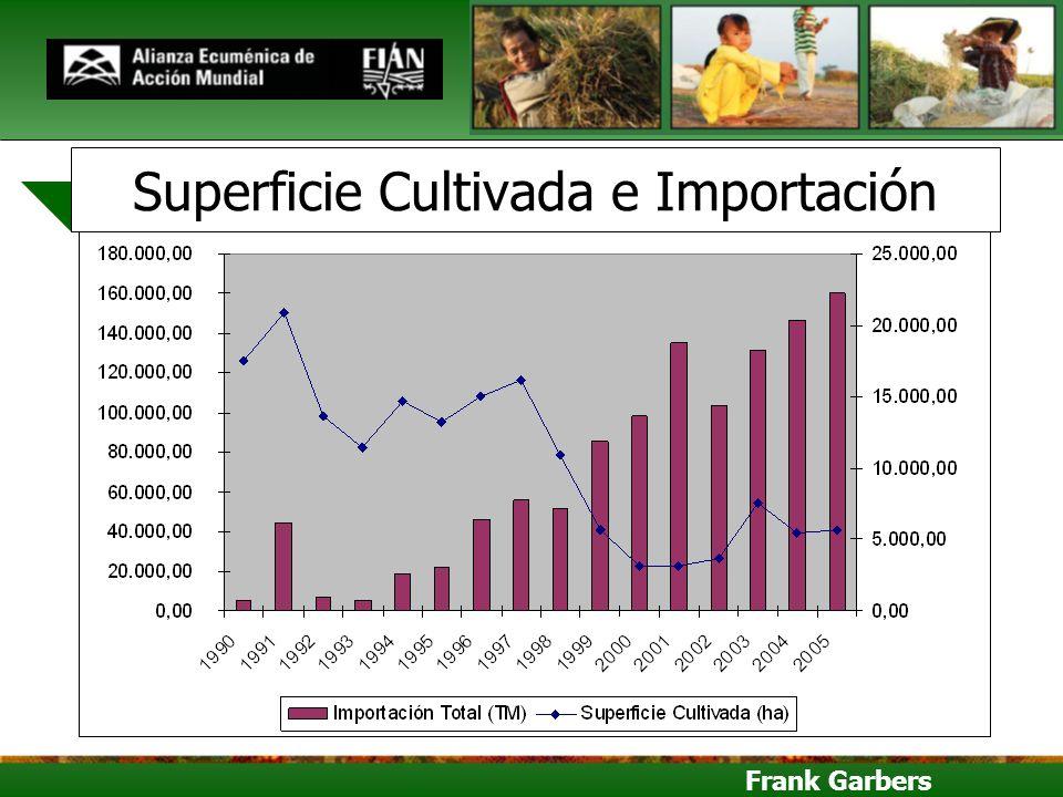 Frank Garbers Superficie Cultivada e Importación