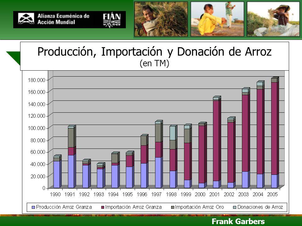 Frank Garbers Producción, Importación y Donación de Arroz (en TM)