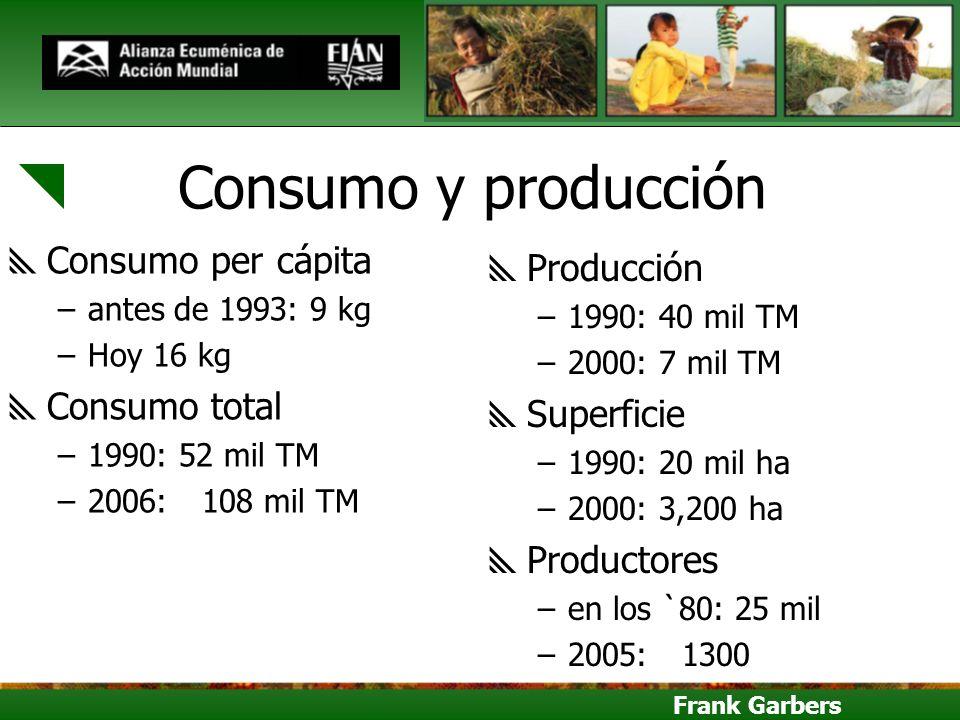 Frank Garbers Consumo y producción Consumo per cápita –antes de 1993: 9 kg –Hoy 16 kg Consumo total –1990: 52 mil TM –2006:108 mil TM Producción –1990