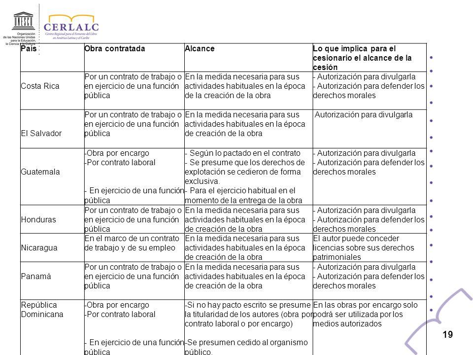 18 País -Obra contratadaTitular originario de los derechos morales y patrimoniales Presunción legal de cesión de los derechos patrimoniales y/o de utilización Costa Rica-Por un contrato de trabajo -En ejercicio de una función pública Autor-Empleador -Ente de derecho público El SalvadorPor un contrato de trabajo o en ejercicio de una función pública Autor- La persona que realizó el encargo Guatemala-Obra por encargo - Por contrato laboral - En ejercicio de una función pública Autor- Persona que la encarga -Patrono HondurasPor un contrato de trabajo o en ejercicio de una función pública Autor- Empleador - Ente de derecho público NicaraguaEn el marco de un contrato de trabajo y de su empleo AutorEmpleador PanamáPor un contrato de trabajo o en ejercicio de una función pública Autor-Empleador -Ente de derecho público República Dominicana-Obra por encargo - Por contrato laboral - En ejercicio de una función pública Autor- Según lo pactado en el contrato de encargo o laboral.