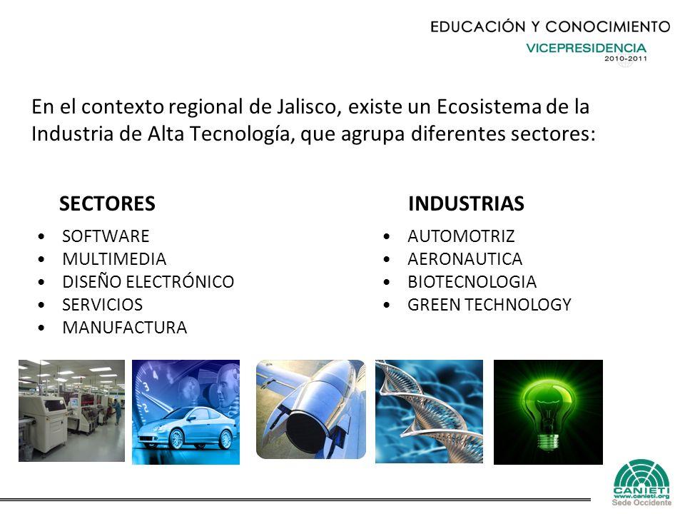 SECTORES SOFTWARE MULTIMEDIA DISEÑO ELECTRÓNICO SERVICIOS MANUFACTURA INDUSTRIAS AUTOMOTRIZ AERONAUTICA BIOTECNOLOGIA GREEN TECHNOLOGY En el contexto regional de Jalisco, existe un Ecosistema de la Industria de Alta Tecnología, que agrupa diferentes sectores:
