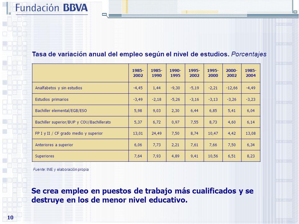 10 Tasa de variación anual del empleo según el nivel de estudios. Porcentajes 1985- 2002 1985- 1990 1990- 1995 1995- 2002 1995- 2000 2000- 2002 1985-