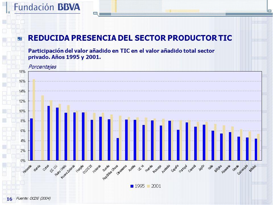16 REDUCIDA PRESENCIA DEL SECTOR PRODUCTOR TIC Participación del valor añadido en TIC en el valor añadido total sector privado. Años 1995 y 2001. Porc