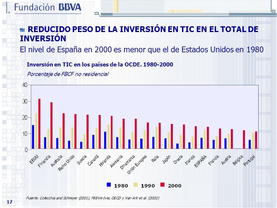 17 Inversión en TIC en los países de la OCDE. 1980-2000 Porcentaje de FBCF no residencial REDUCIDO PESO DE LA INVERSIÓN EN TIC EN EL TOTAL DE INVERSIÓ