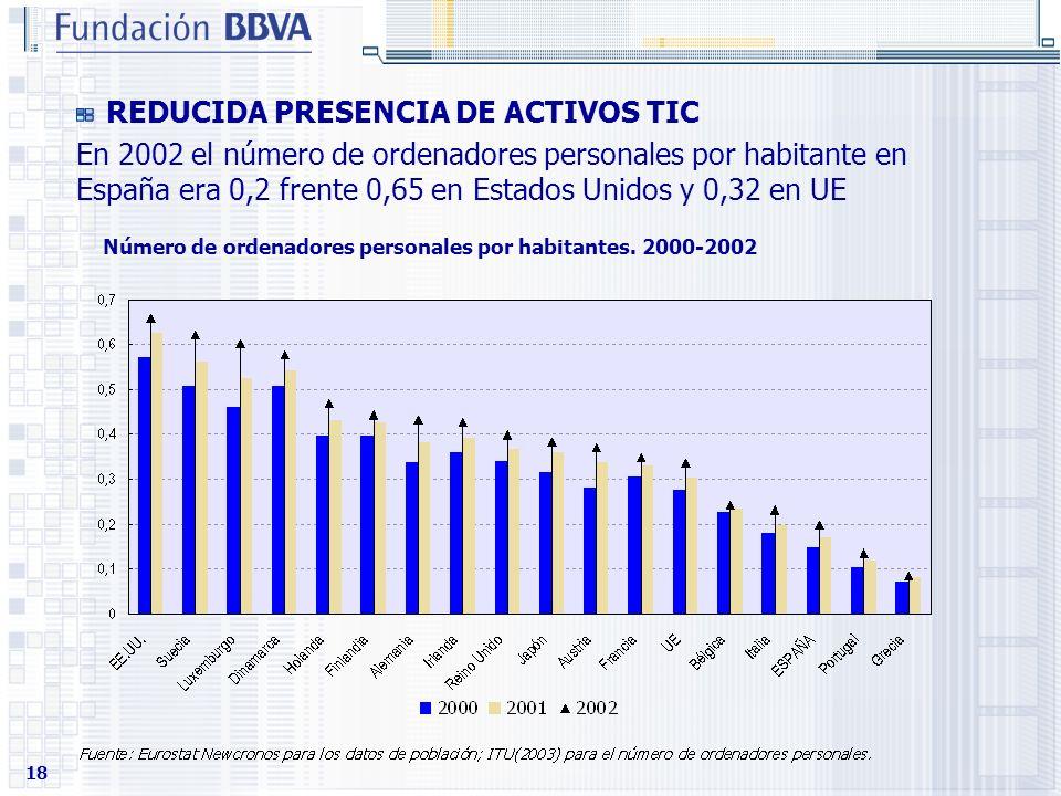 18 REDUCIDA PRESENCIA DE ACTIVOS TIC En 2002 el número de ordenadores personales por habitante en España era 0,2 frente 0,65 en Estados Unidos y 0,32