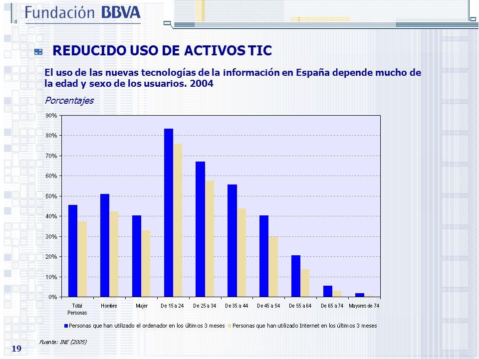 19 REDUCIDO USO DE ACTIVOS TIC El uso de las nuevas tecnologías de la información en España depende mucho de la edad y sexo de los usuarios. 2004 Porc