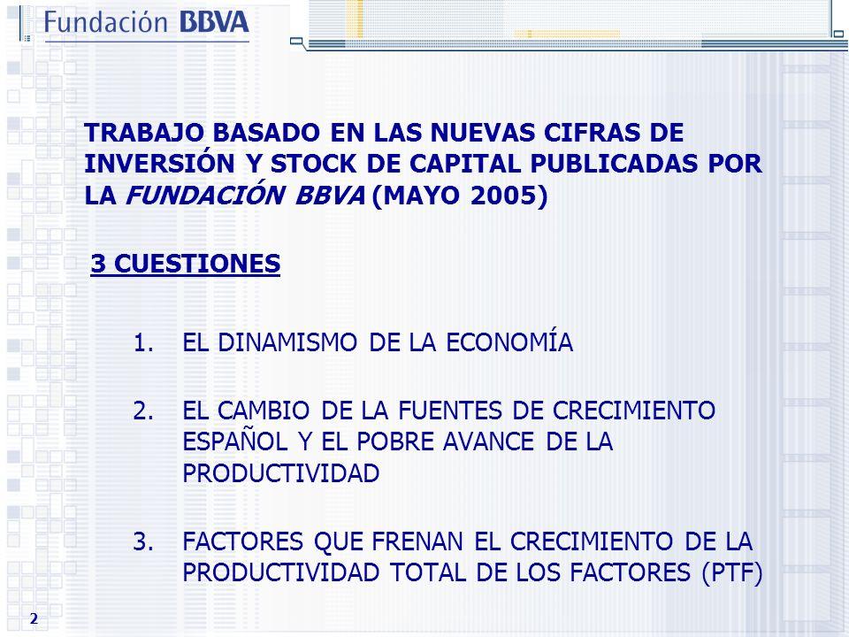 2 3 CUESTIONES 1.EL DINAMISMO DE LA ECONOMÍA 2.EL CAMBIO DE LA FUENTES DE CRECIMIENTO ESPAÑOL Y EL POBRE AVANCE DE LA PRODUCTIVIDAD 3.FACTORES QUE FRE