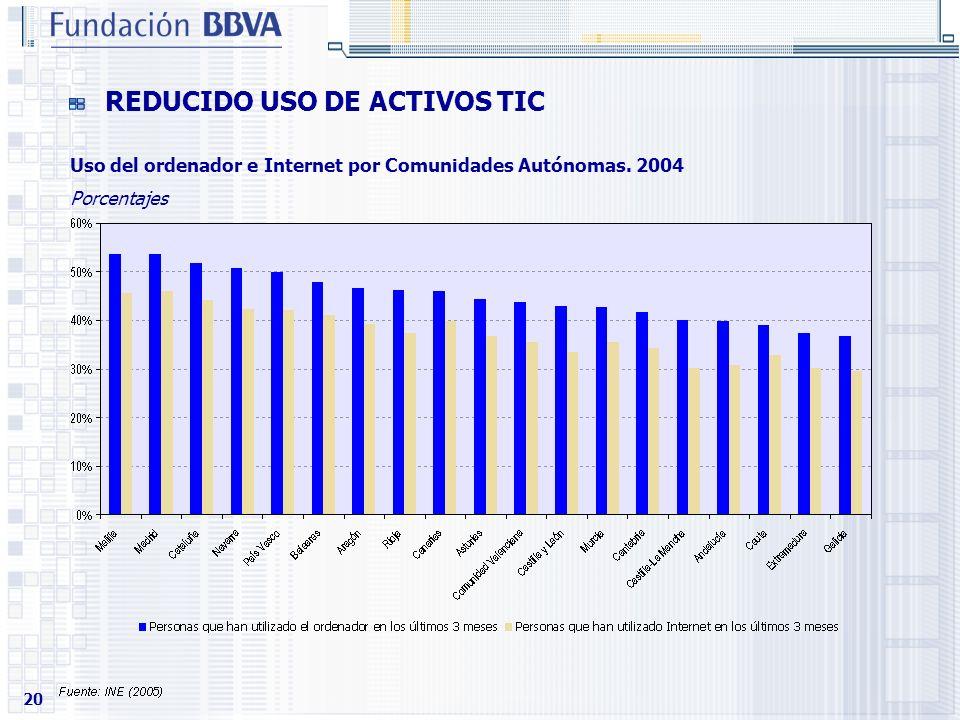 20 REDUCIDO USO DE ACTIVOS TIC Uso del ordenador e Internet por Comunidades Autónomas. 2004 Porcentajes