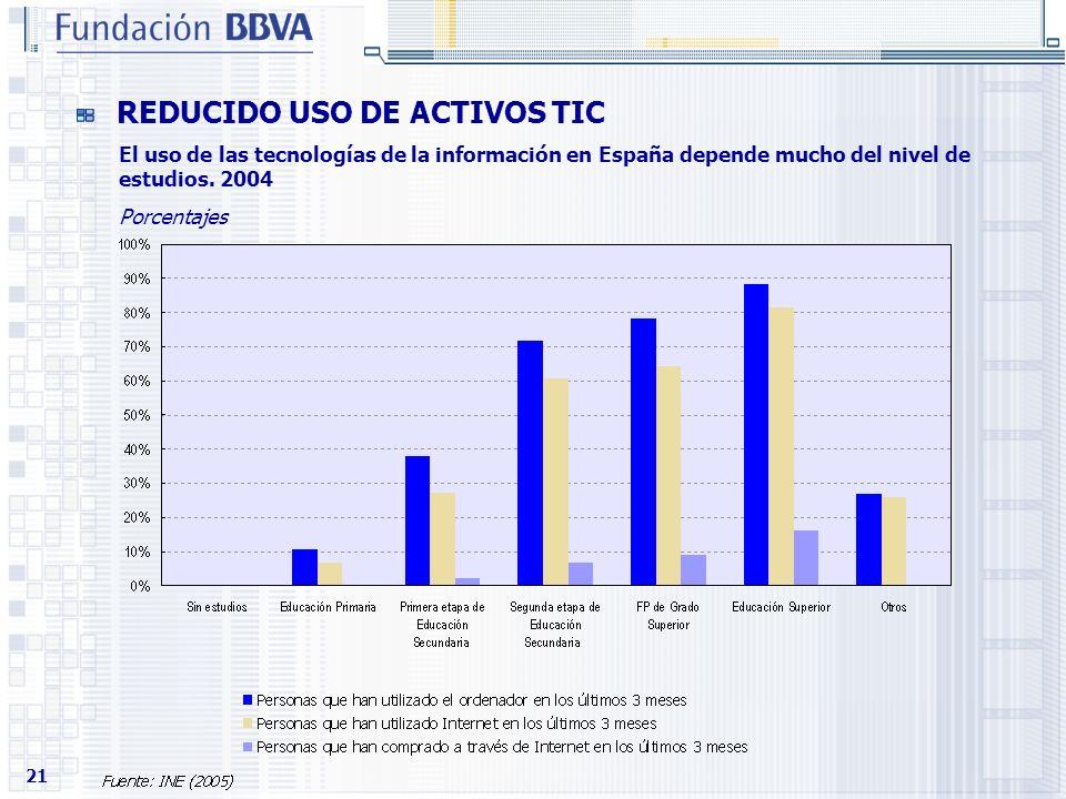 21 REDUCIDO USO DE ACTIVOS TIC El uso de las tecnologías de la información en España depende mucho del nivel de estudios. 2004 Porcentajes