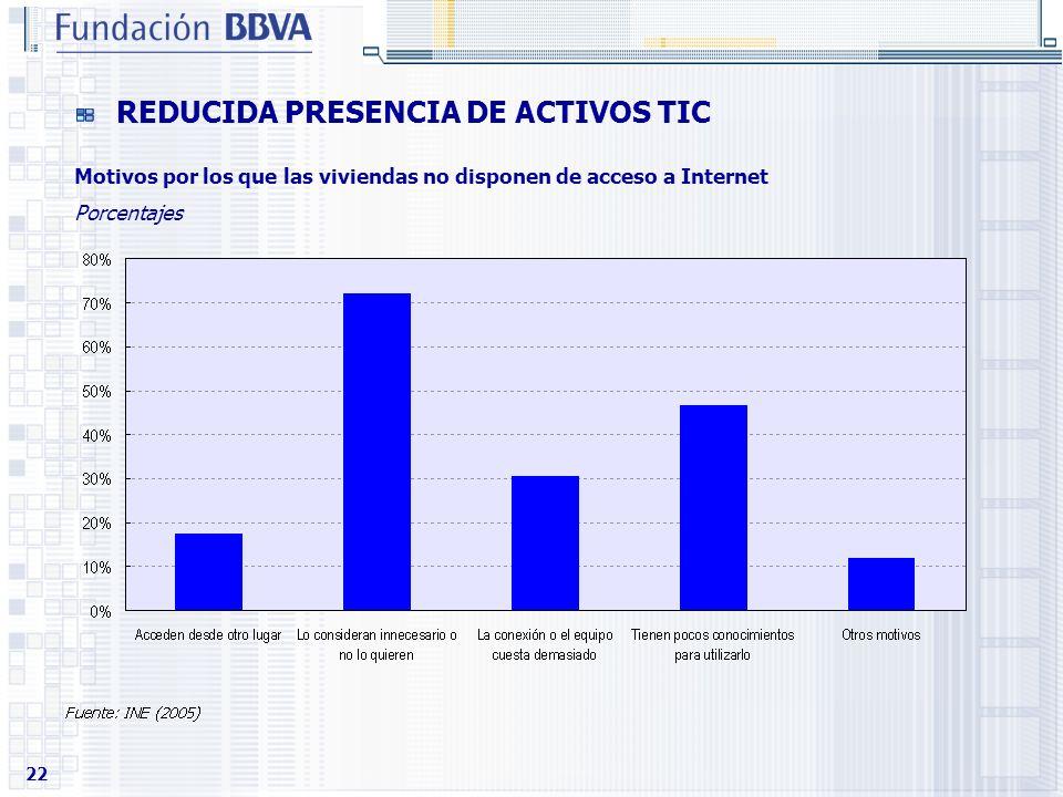 22 REDUCIDA PRESENCIA DE ACTIVOS TIC Motivos por los que las viviendas no disponen de acceso a Internet Porcentajes