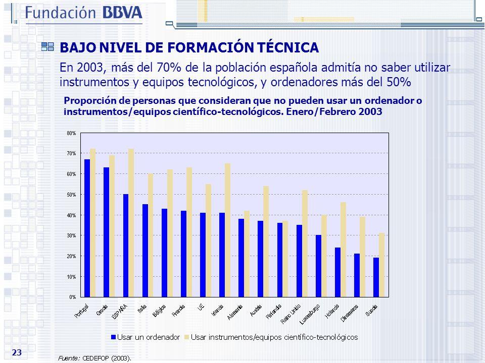 23 BAJO NIVEL DE FORMACIÓN TÉCNICA En 2003, más del 70% de la población española admitía no saber utilizar instrumentos y equipos tecnológicos, y orde