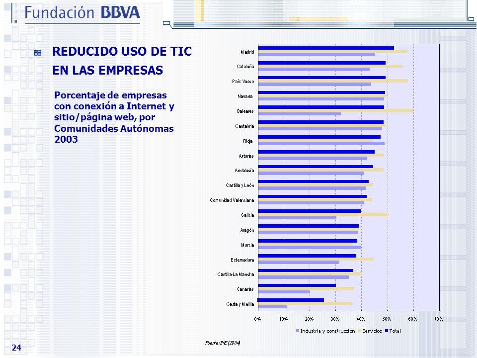 24 REDUCIDO USO DE TIC EN LAS EMPRESAS Porcentaje de empresas con conexión a Internet y sitio/página web, por Comunidades Autónomas 2003