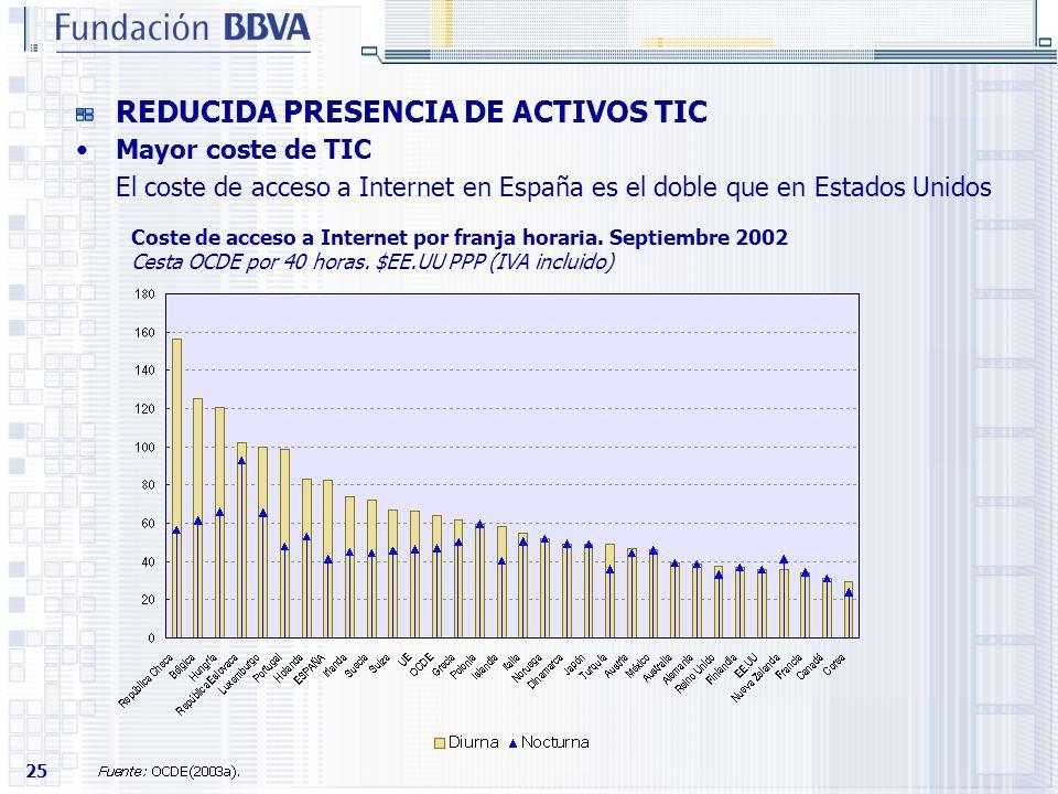 25 Mayor coste de TIC El coste de acceso a Internet en España es el doble que en Estados Unidos REDUCIDA PRESENCIA DE ACTIVOS TIC Coste de acceso a In