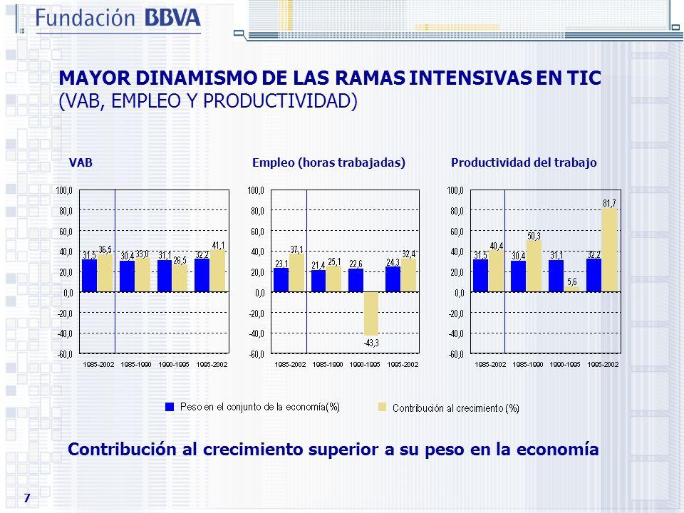 7 MAYOR DINAMISMO DE LAS RAMAS INTENSIVAS EN TIC (VAB, EMPLEO Y PRODUCTIVIDAD) VAB Empleo (horas trabajadas) Productividad del trabajo Contribución al