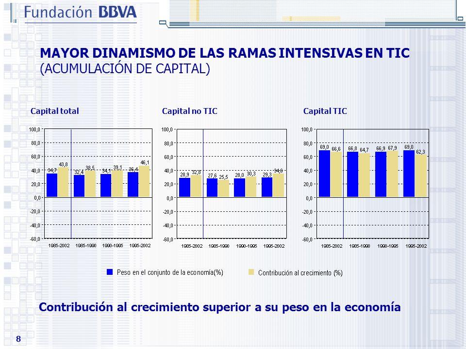 8 MAYOR DINAMISMO DE LAS RAMAS INTENSIVAS EN TIC (ACUMULACIÓN DE CAPITAL) Capital total Capital no TIC Capital TIC Contribución al crecimiento superio