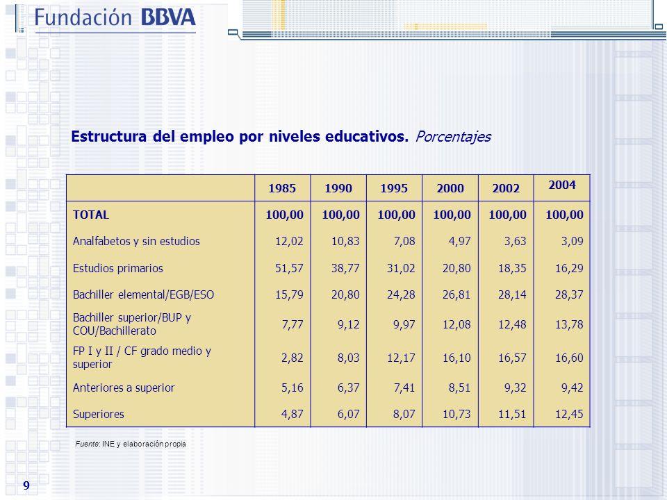 9 Estructura del empleo por niveles educativos. Porcentajes 19851990199520002002 2004 TOTAL100,00 Analfabetos y sin estudios12,0210,837,084,973,633,09