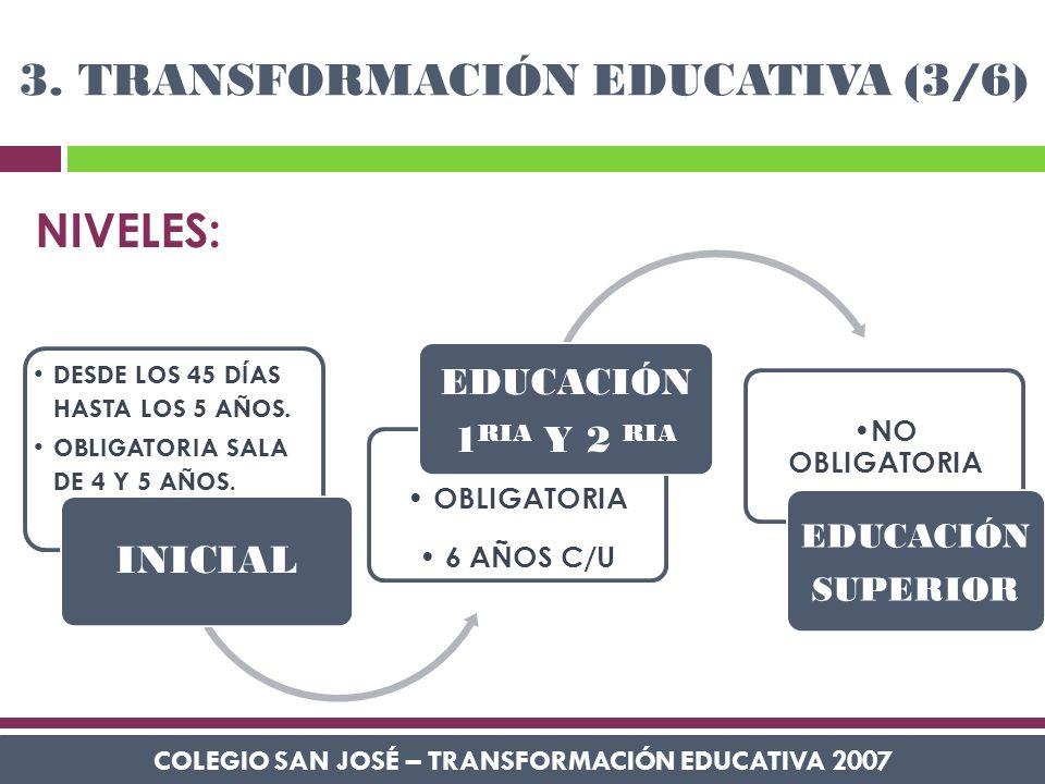 COLEGIO SAN JOSÉ – TRANSFORMACIÓN EDUCATIVA 2007 3. TRANSFORMACIÓN EDUCATIVA (3/6) REFORMA DE LOS AÑOS ´90 DESDE LOS 45 DÍAS HASTA LOS 5 AÑOS. OBLIGAT