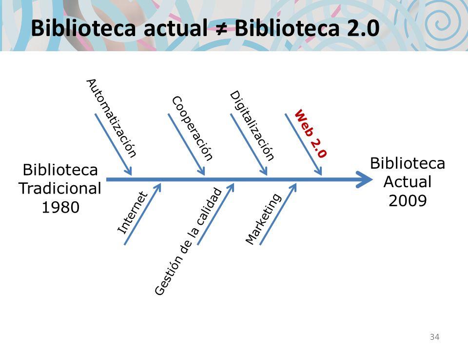 Biblioteca actual Biblioteca 2.0 Biblioteca Tradicional 1980 Biblioteca Actual 2009 Automatización Internet Cooperación Digitalización Web 2.0 Gestión