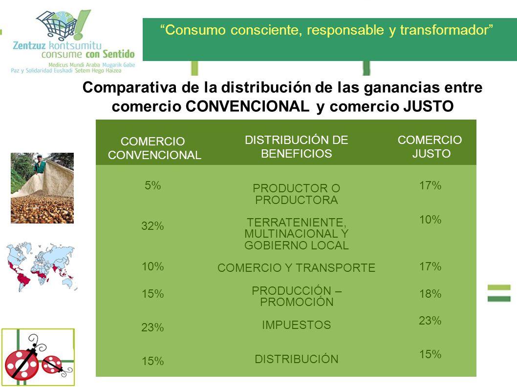 Consumo consciente, responsable y transformador COMERCIO CONVENCIONAL DISTRIBUCIÓN DE BENEFICIOS COMERCIO JUSTO 5% 32% 10% 15% 23% 15% PRODUCTOR O PRO