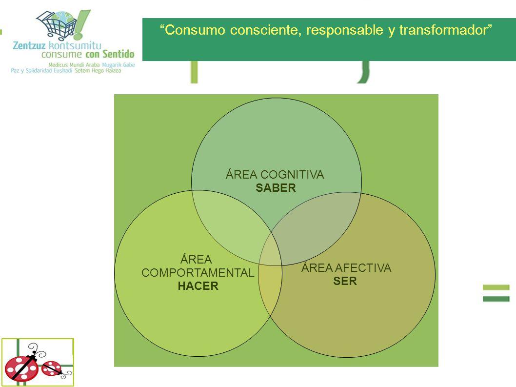 Consumo consciente, responsable y transformador ÁREA AFECTIVA SER ÁREA COGNITIVA SABER ÁREA COMPORTAMENTAL HACER