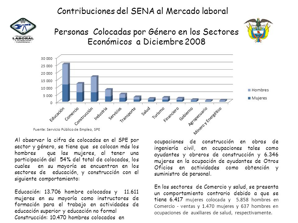 Personas Colocadas por Género en los Sectores Económicos a Diciembre 2008 Al observar la cifra de colocados en el SPE por sector y género, se tiene qu