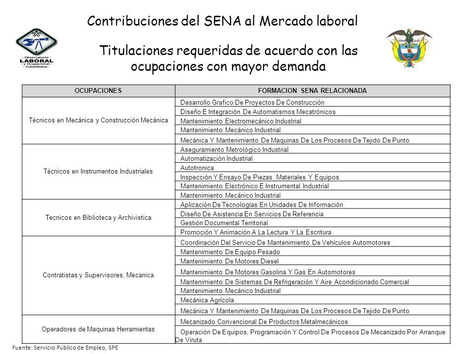 Titulaciones requeridas de acuerdo con las ocupaciones con mayor demanda Fuente: Servicio Público de Empleo, SPE OCUPACIONESFORMACION SENA RELACIONADA