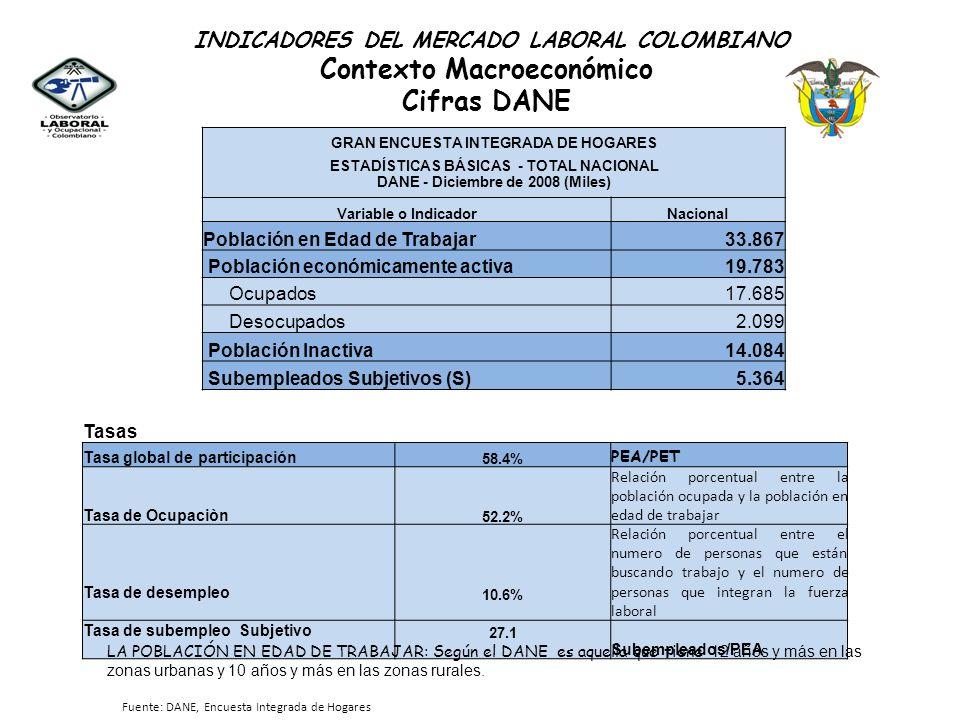 GRAN ENCUESTA INTEGRADA DE HOGARES ESTADÍSTICAS BÁSICAS - TOTAL NACIONAL DANE - Diciembre de 2008 (Miles) Variable o IndicadorNacional Población en Ed
