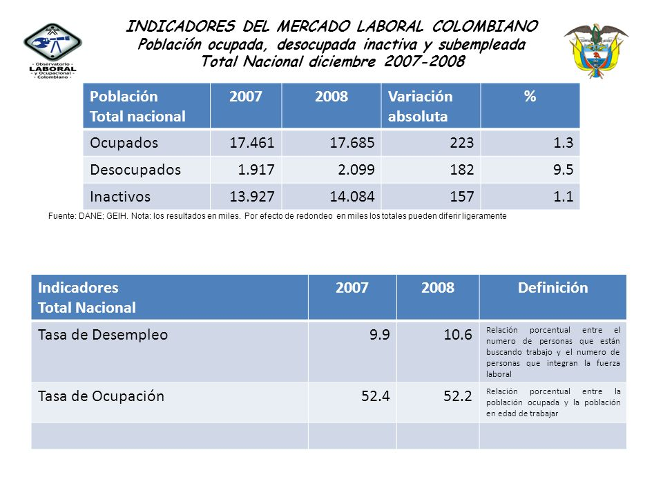 INDICADORES DEL MERCADO LABORAL COLOMBIANO Total Nacional Fuente: DANE, GEIH Los resultados de la Encuesta mostraron que en el mes de diciembre a nivel nacional los desocupados se incrementaron en 182 mil, de 1`917.000 en diciembre de 2007 a 2`099.000 en el mismo mes de 2008, evidenciándose un aumento en la tasa de desempleo en 0.7 puntos en comparación con el mismo mes de 2007.