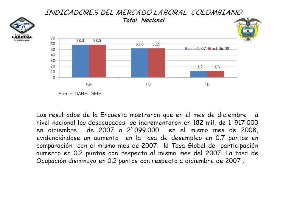INDICADORES DEL MERCADO LABORAL COLOMBIANO Total Nacional Fuente: DANE, GEIH Los resultados de la Encuesta mostraron que en el mes de diciembre a nive