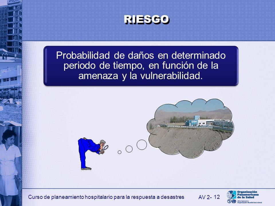 Curso de planeamiento hospitalario para la respuesta a desastres12 Probabilidad de daños en determinado periodo de tiempo, en función de la amenaza y