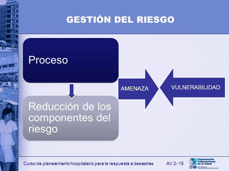 Curso de planeamiento hospitalario para la respuesta a desastres GESTIÓN DEL RIESGO Proceso Reducción de los componentes del riesgo AMENAZA VULNERABIL