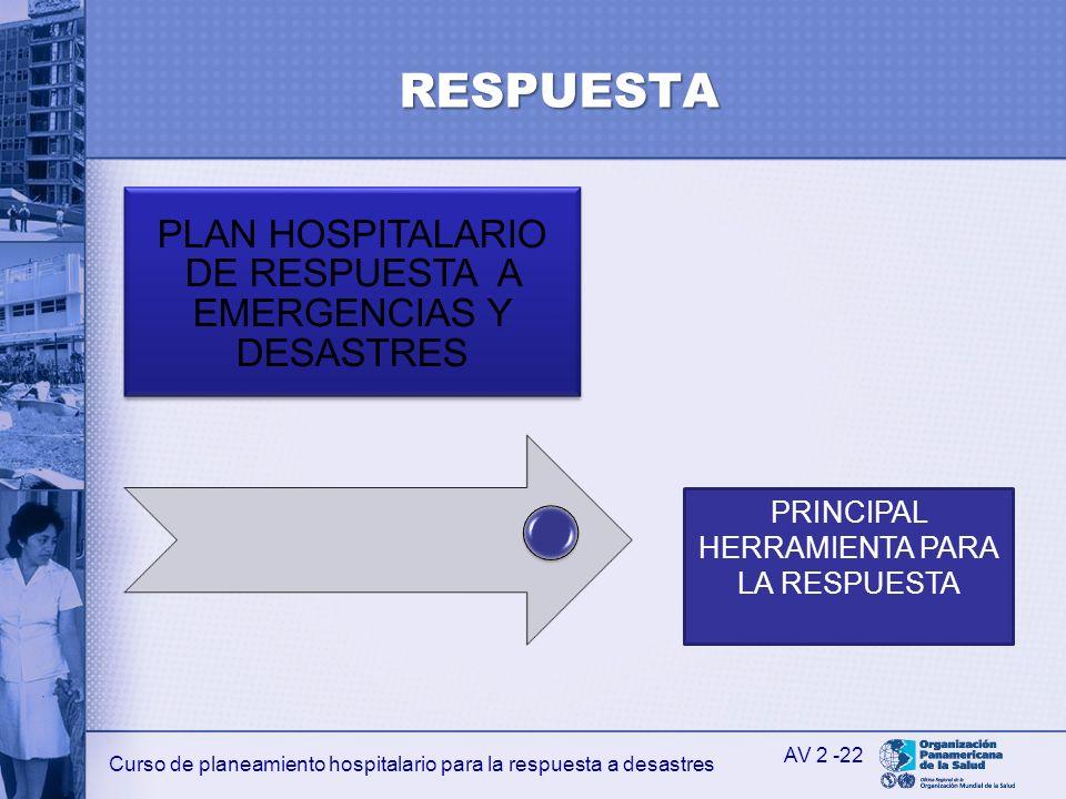 Curso de planeamiento hospitalario para la respuesta a desastres RESPUESTA PLAN HOSPITALARIO DE RESPUESTA A EMERGENCIAS Y DESASTRES AV 2 -22 PRINCIPAL