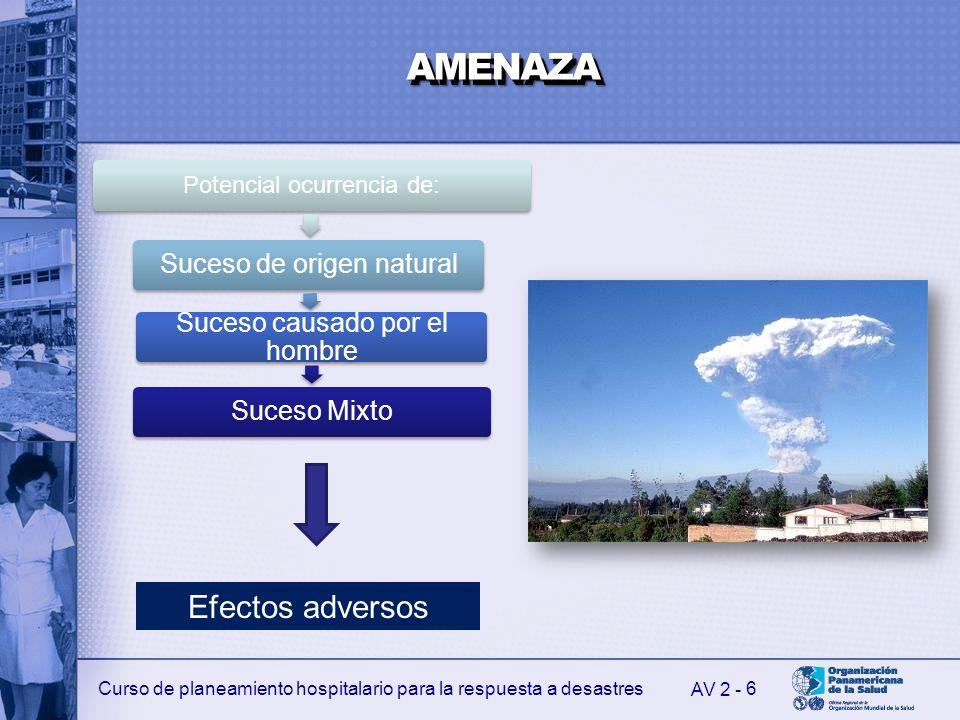 Curso de planeamiento hospitalario para la respuesta a desastres 6 Potencial ocurrencia de: Suceso de origen natural Suceso causado por el hombre Suce
